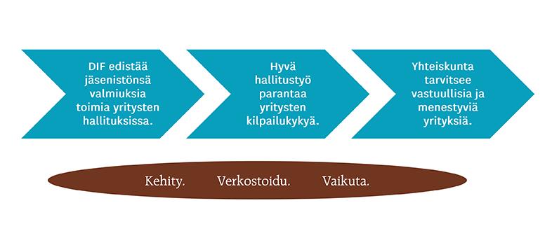 Kolmiosaisessa nuolikaaviossa on kuvattu DIFin olemassaolon tarkoitus. Nuolien sisällä vasemmalta oikealle lukee: 1. DIF edistää jäsenistönsä valmiuksia toimia yritysten hallituksissa. 2. Hyvä hallitustyö parantaa yritysten kilpailukykyä. 3. Yhteiskunta tarvitsee vastuullisia ja menestyviä yrityksiä. Nuolikuvion alla on kuvattuna ovaalin muotoinen alue, jonka sisällä lukee: Kehity. Verkostoidu. Vaikuta.